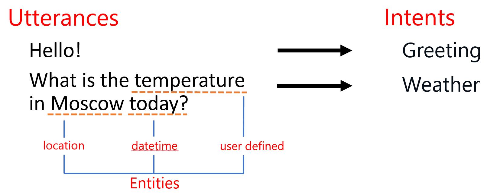 Bot Utterance-Intent Mapping